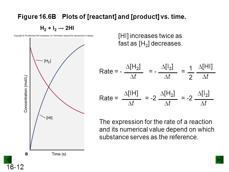 Figure 16.6B Plots of [reactant] and [product] vs. time.
